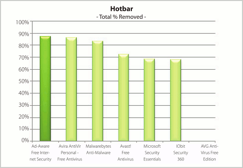 Hotbar (Total % removed)